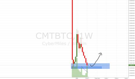CMTBTC: Xu hướng tiếp theo của CMT vào những tuần tới