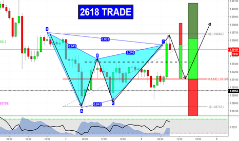 EURAUD: 2618 & Gartley on EURAUD