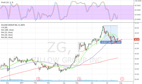 ZG: 10% retracement before earnings???