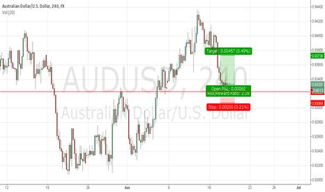 AUDUSD: testing buy