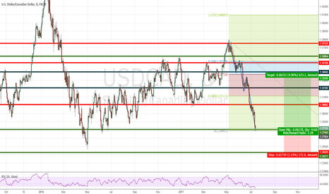 USDCAD: Counter trend opportunity to the long