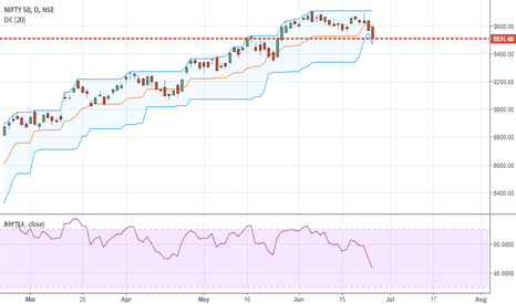NIFTY: Nifty- Violates 20 day Donchian Channels to the downside