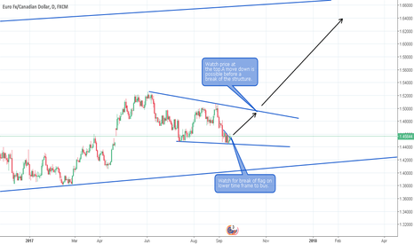 EURCAD: EURCAD Possible long opportunity.