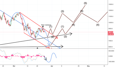 BTCUSD: BITCOIN GOING DOWN :( AND HERES WHY!