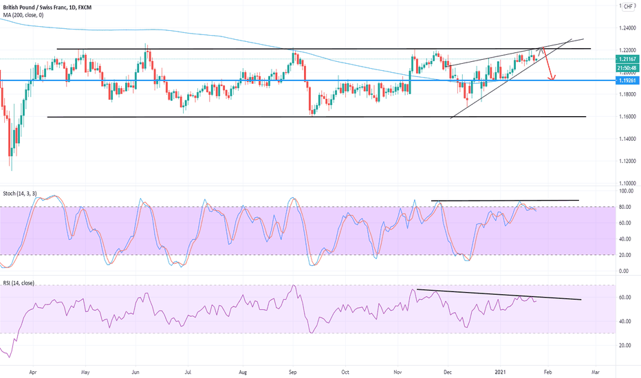Rising Wedge + Channel Resistance + RSI divergence