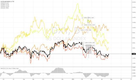 DXY: comparison between currencies