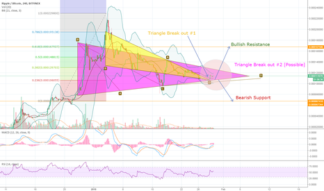 XRPBTC: Possiblity for another triangle breakout