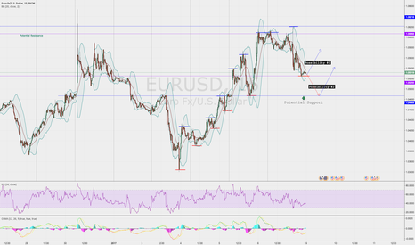 EURUSD: Bullish characteristics, hence Long is imminent, but when?