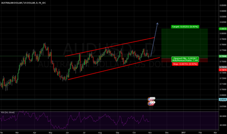 AUDUSD: Daily view on AUD/USD