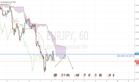 EURJPY: eurjpy may continue drawdown after consolidation