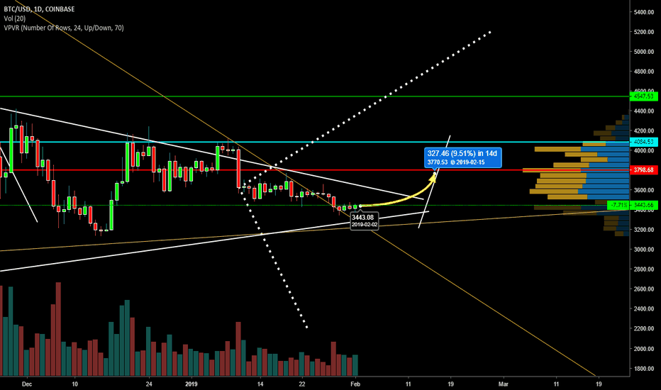 BTCUSD: 6 minuet update and discussion