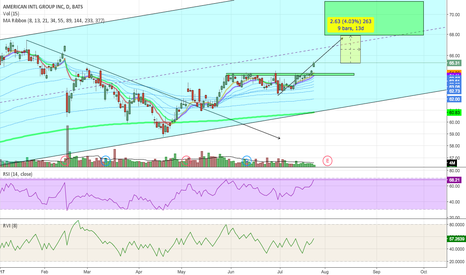 AIG: Breaking Out