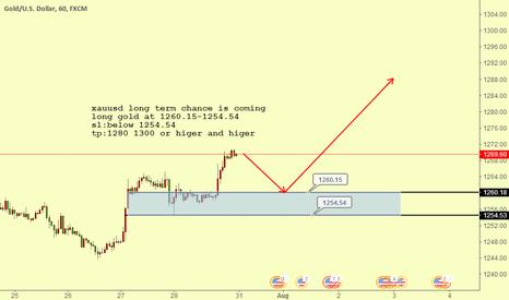 XAUUSD: long gold at 1260.15-1254.54