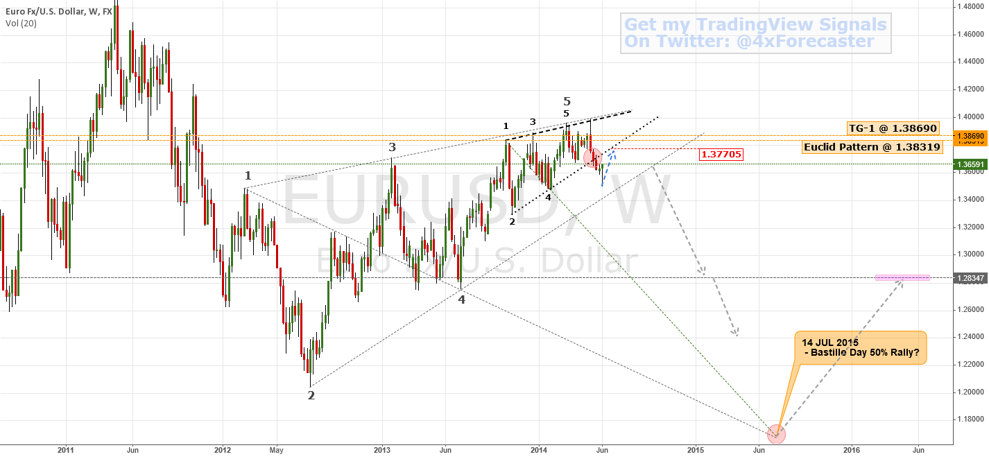 Le Bear Beats Le Boeuf | $EUR $USD #ECB #Fed #forex