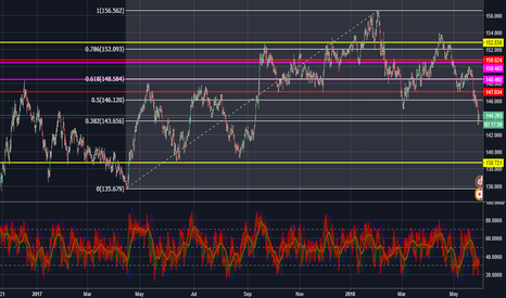 GBPJPY: GBPJPY bounce off of Daily Fib