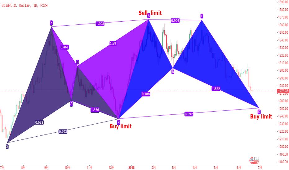 XAUUSD: 黄金中长线,战略布局,上涨蝙蝠模式