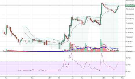 XVGBTC*100000000: XVGBTC - Verge - Watch Out For Possible Big Move