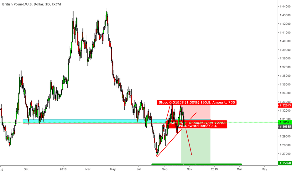 GBPUSD: we can see double top on daily chart