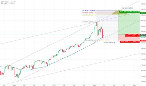 SPX: S&P mit sehr guter Wochenkerze - Chance auf 3000 Punkte