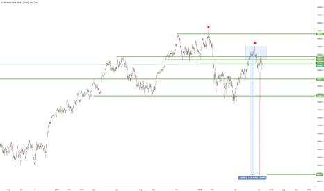 DEU30: DAX, sell signal