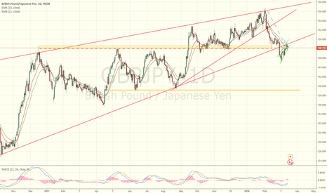 GBPJPY: Simple and clean setup