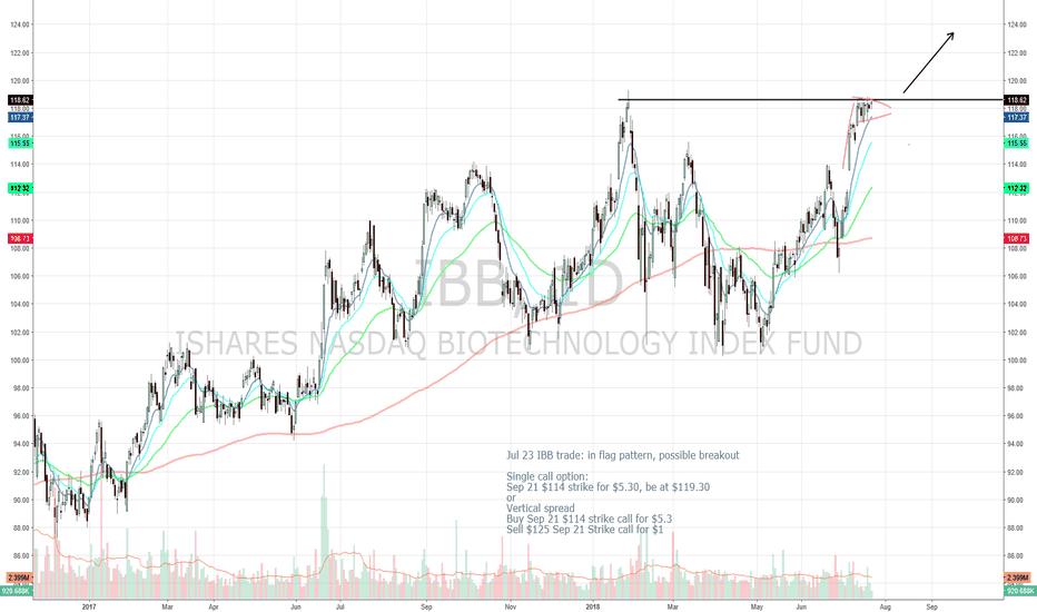 IBB: IBB Vertical Spread