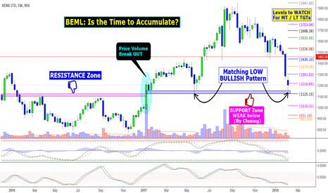 BEML: BEML: Is the Time to Accumulate?