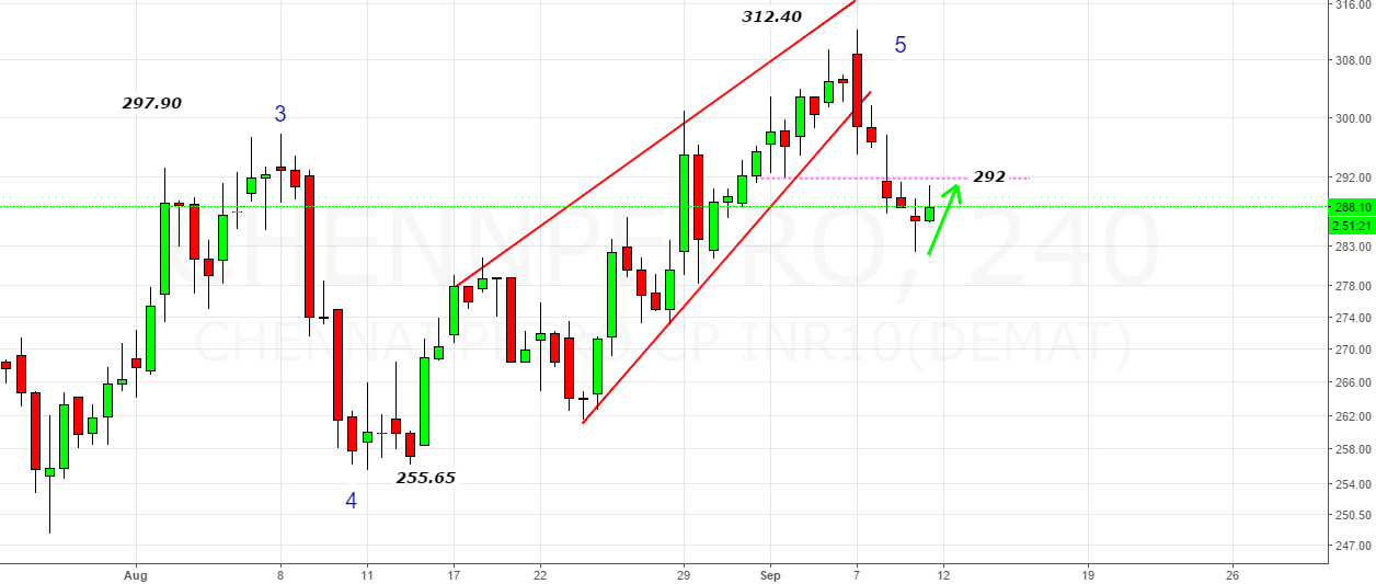 Chennai Petro- Bang On Target- Bounce from 283 to 291