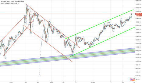 ETHUSD: Prices Move in channels  Daily Chart