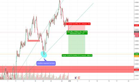 NZDCHF: NZDCHF trendline break