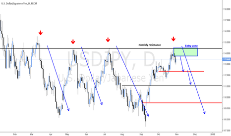 USDJPY: SHORT ENTRY ON HIGH OF THE YEAR