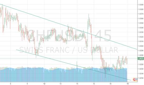 CHFUSD: CHF.USD - Bearish Opportunity