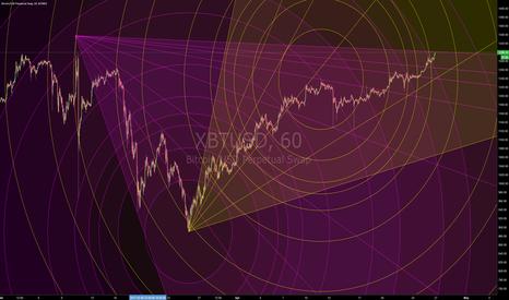 XBTUSD: Last Angle (Circular Geometry)