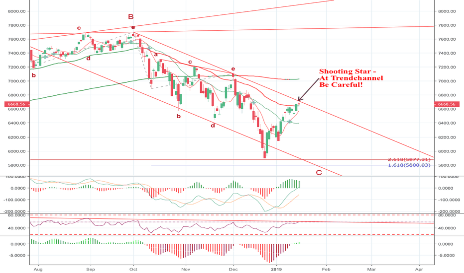 NDX: Nasdaq - Shooting Star at Trendchannel - Be Careful