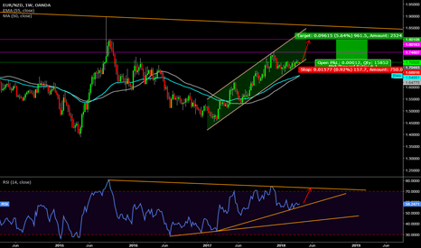 EURNZD: EURNZD [1WC] Long setup