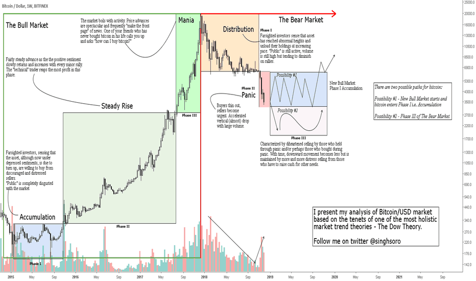 BTCUSD: Bitcoin BTCUSD market analysis based on Dow Theory