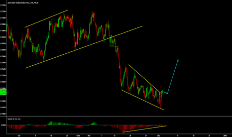 AUDCHF: AUDCHF breaking out