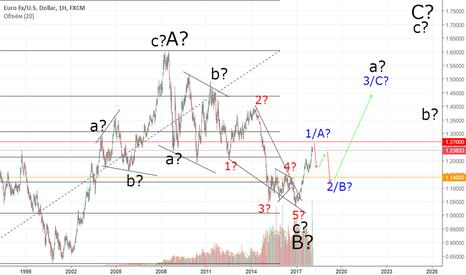 EURUSD: EURUSD Волны по евро.