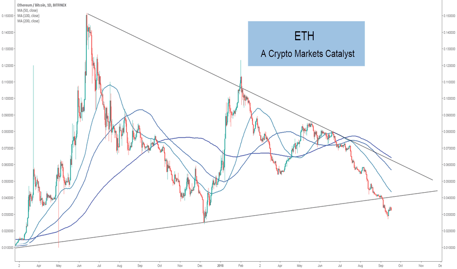 ETHBTC: Ethereum - A Crypto Markets Catalyst?