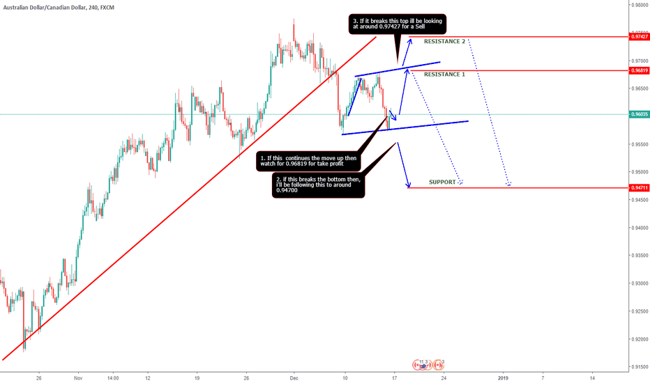 AUDCAD: AUDCAD - HOW TO TRADE IT