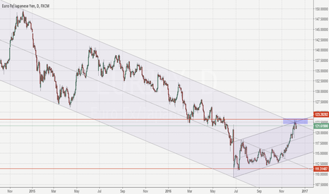 EURJPY: EurJpy 123.20 channel resistance. Sell idea.