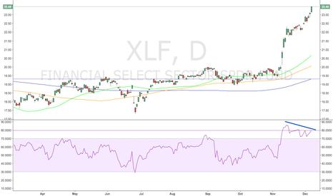 XLF: Bearish XLF