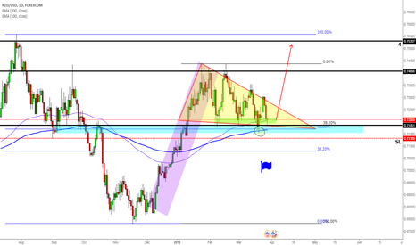 NZDUSD: NZDUSD in an Area of Demand with potential Large Flag completion