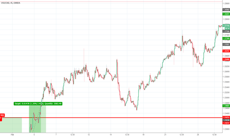 USDCAD: Strategia doppia W e M