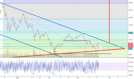 BTCUSD: BTC struggling to break Triangle