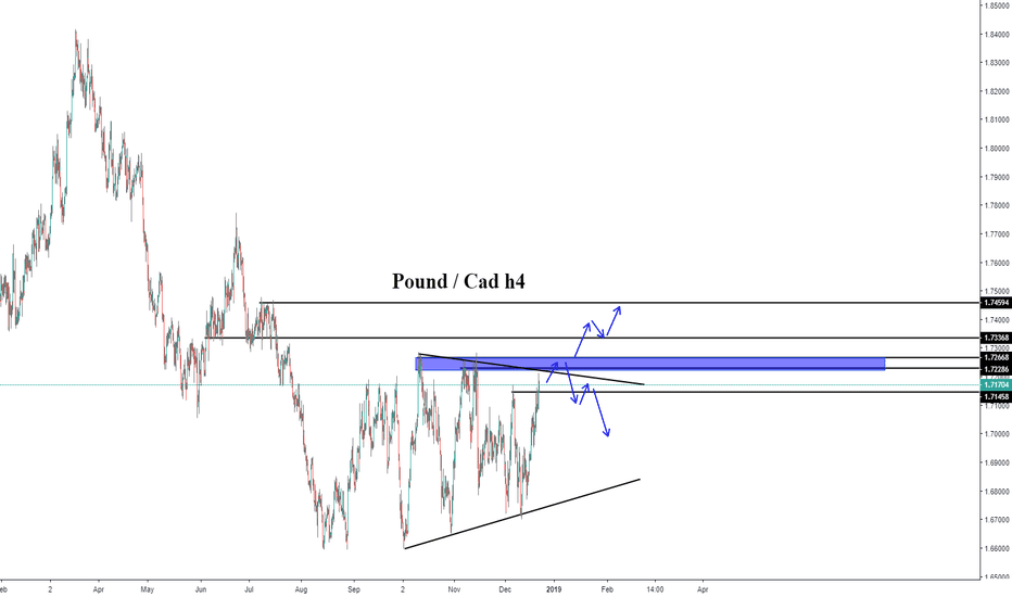 GBPCAD: Gbpcad Trading Idea By theforexscalper