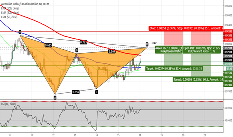 AUDCAD: AUDCAD - Potential Gartley Pattern on H1 Chart