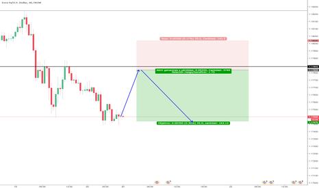 EURUSD: EUR/USD Venta