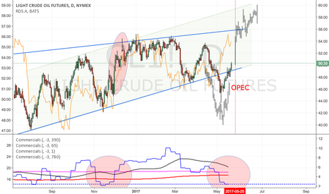 CL1!: Crude Thoughts: 55-56 should be in...