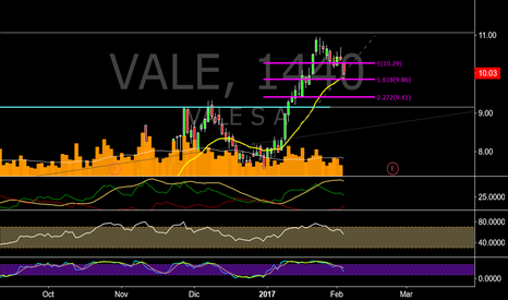VALE: Pre market, Drecho a la EMA20